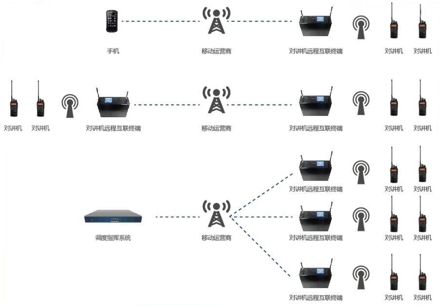 对讲机远程互联终端(便携式集群对讲网关)   对讲机远程互联终端是一款功能强大的语音互通设备,可以对接传统的模拟集群、数字集群系统借助移动电话运营商网络,实现无线集群信号的延伸和扩展,互通网关可定制不同版本,支持多种频段模拟集群同时也支持各种数字集群系统,适合于多种行业应用。对讲机远程互联终端采用便携式设计,内置电池,适合于野外环境使用。   对讲机远程互联终端采用电信级产品设计方案,性能稳定,采用微电脑芯片技术及电子开关技术,各路控制相互独立,独创PTT延迟发送技术,确保不同系统间的无缝互通,确保音质清