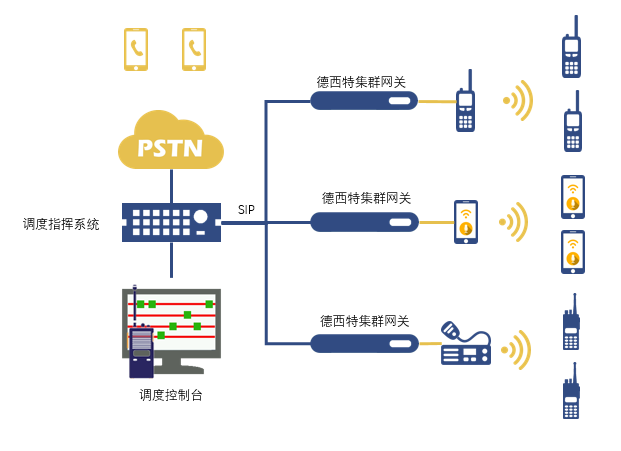 SIP电台网关怎么用?
