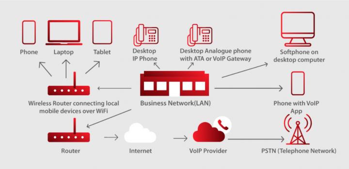 VoIP如何改变企业通信方式
