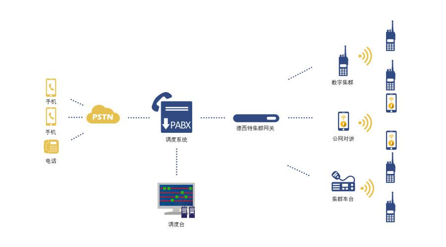 你还在用E&M四线网关连接对讲机吗?